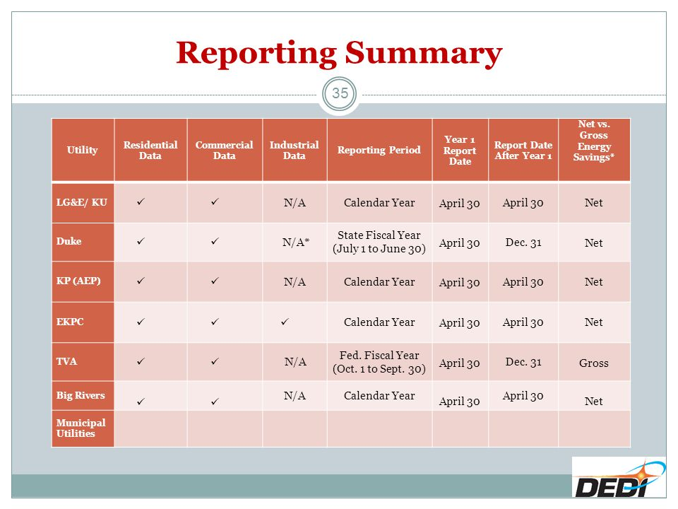 Reporting Summary 35 Utility Residential Data Commercial Data Industrial Data Reporting Period Year 1 Report Date Report Date After Year 1 Net vs. Gro