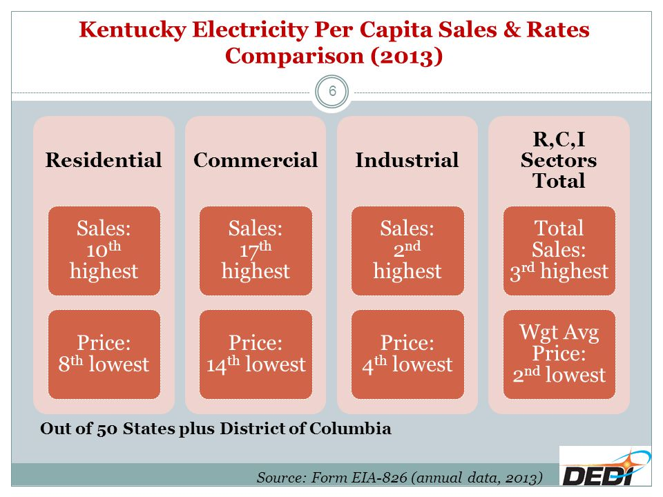 Kentucky Electricity Per Capita Sales & Rates Comparison (2013) Residential Sales: 10 th highest Price: 8 th lowest Commercial Sales: 17 th highest Price: 14 th lowest Industrial Sales: 2 nd highest Price: 4 th lowest R,C,I Sectors Total Total Sales: 3 rd highest Wgt Avg Price: 2 nd lowest Source: Form EIA-826 (annual data, 2013) Out of 50 States plus District of Columbia 6