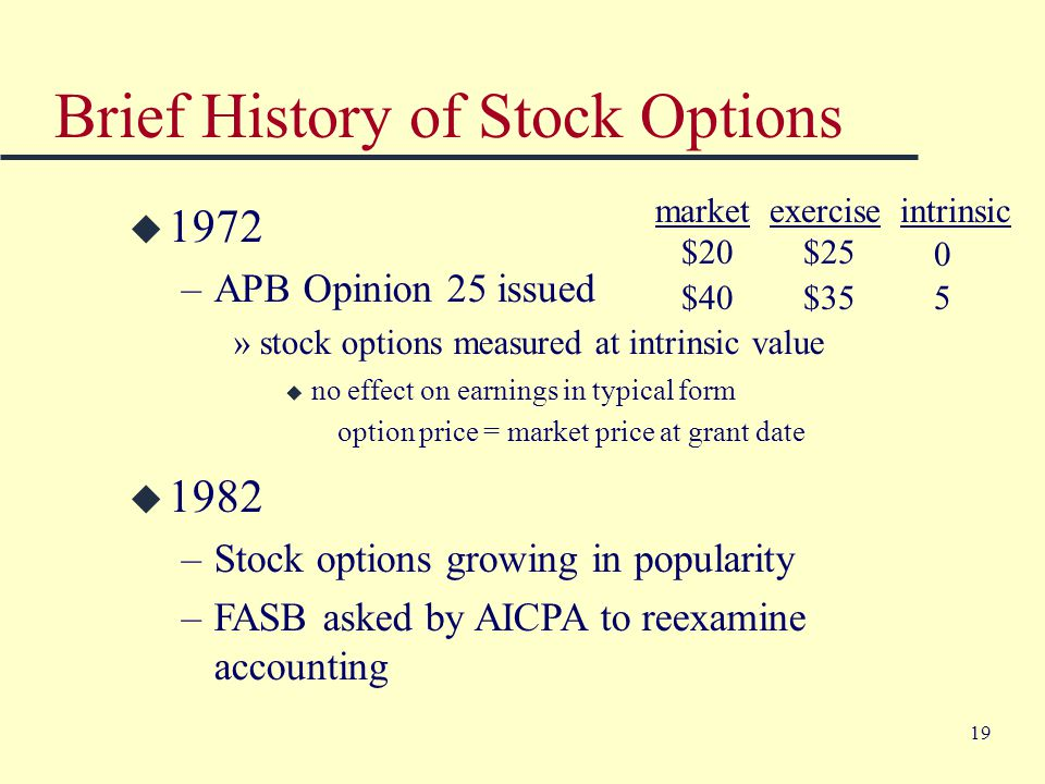 19 Brief History of Stock Options u 1972 –APB Opinion 25 issued »stock options measured at intrinsic value u 1982 –Stock options growing in popularity –FASB asked by AICPA to reexamine accounting market exercise intrinsic $20 $25 $40 $35 0 5 u no effect on earnings in typical form option price = market price at grant date