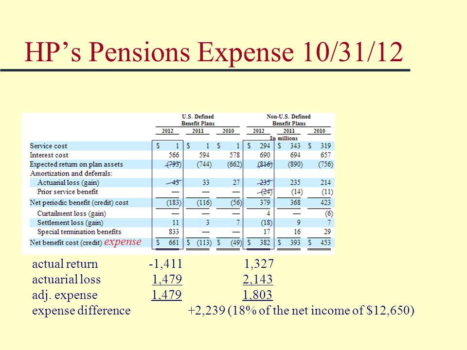 HP's Pensions Expense 10/31/12 actual return -1,411 1,327 actuarial loss 1,479 2,143 adj.
