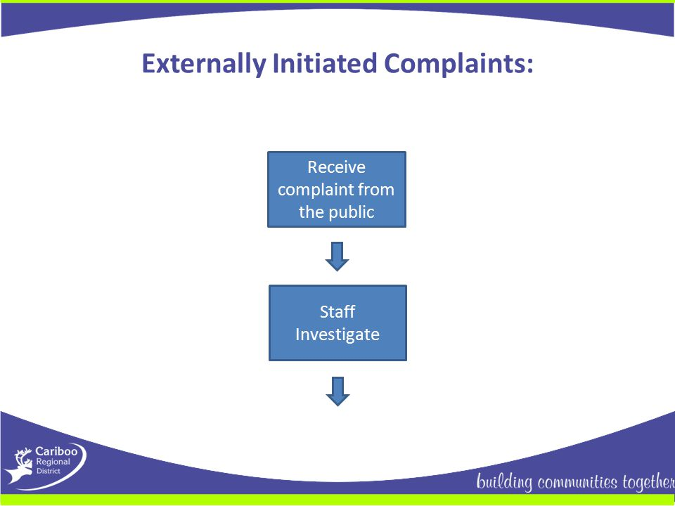 Externally Initiated Complaints: Receive complaint from the public Staff Investigate