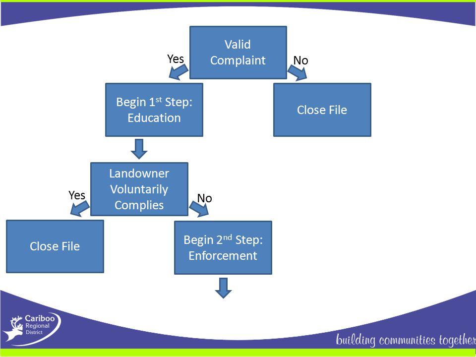 Valid Complaint Yes No Close File Begin 1 st Step: Education Landowner Voluntarily Complies Begin 2 nd Step: Enforcement Close File Yes No
