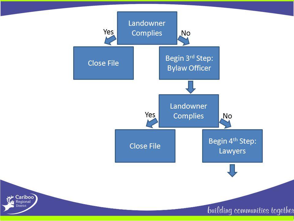 Landowner Complies Close File Begin 3 rd Step: Bylaw Officer Yes No Landowner Complies Close File Yes No Begin 4 th Step: Lawyers