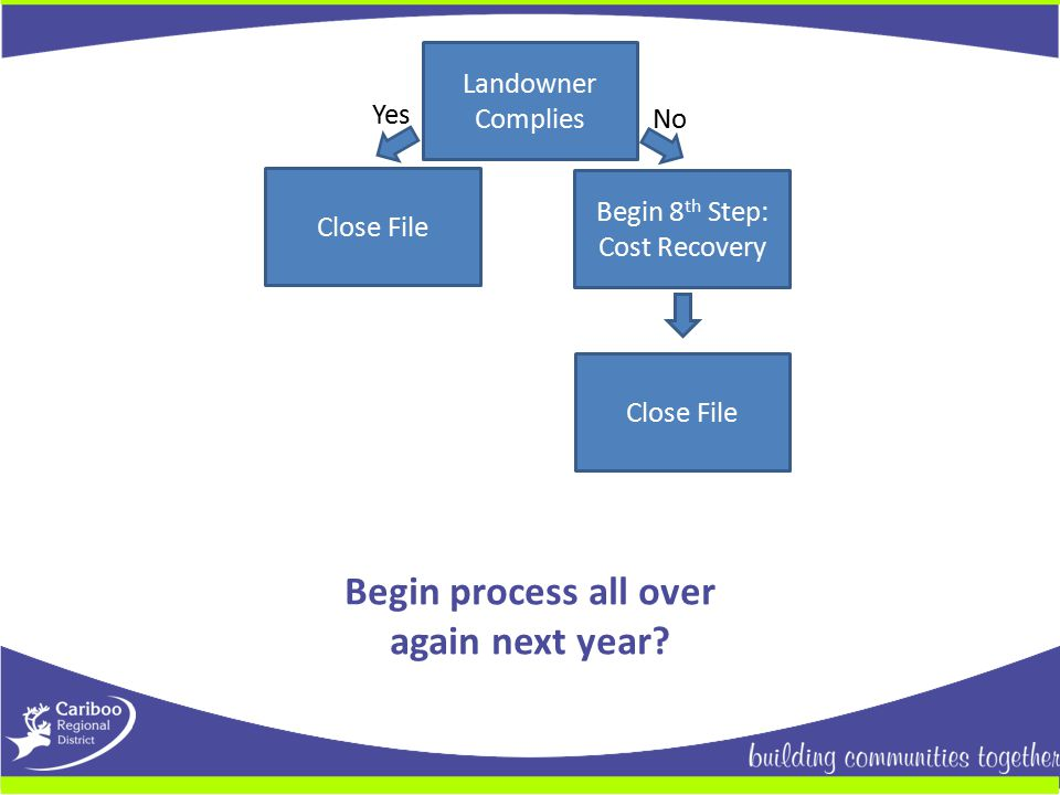 Landowner Complies Close File Yes No Begin 8 th Step: Cost Recovery Close File Begin process all over again next year