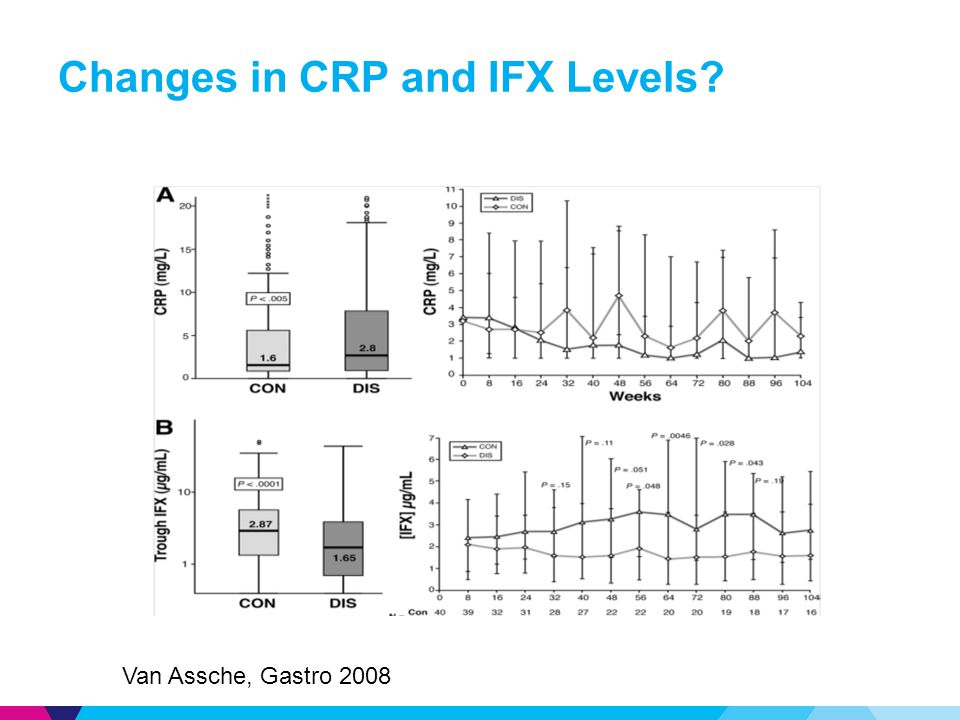 Changes in CRP and IFX Levels? Van Assche, Gastro 2008
