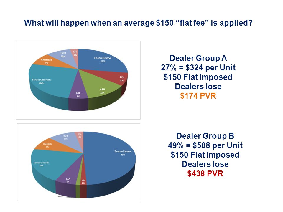 Dealer Group A 27% = $324 per Unit $150 Flat Imposed Dealers lose $174 PVR Dealer Group B 49% = $588 per Unit $150 Flat Imposed Dealers lose $438 PVR What will happen when an average $150 flat fee is applied?