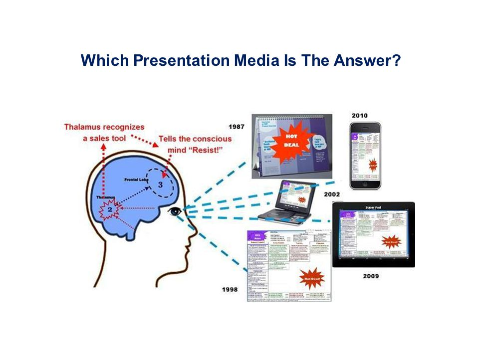 Which Presentation Media Is The Answer?