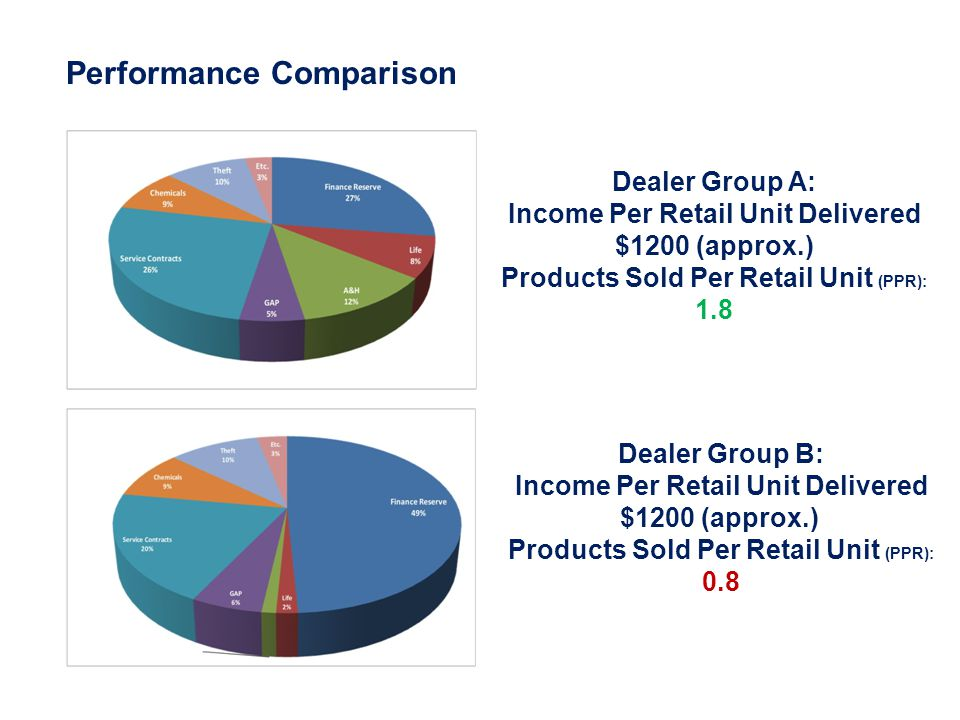 Dealer Group A: Income Per Retail Unit Delivered $1200 (approx.) Products Sold Per Retail Unit (PPR): 1.8 Dealer Group B: Income Per Retail Unit Delivered $1200 (approx.) Products Sold Per Retail Unit (PPR): 0.8 Performance Comparison