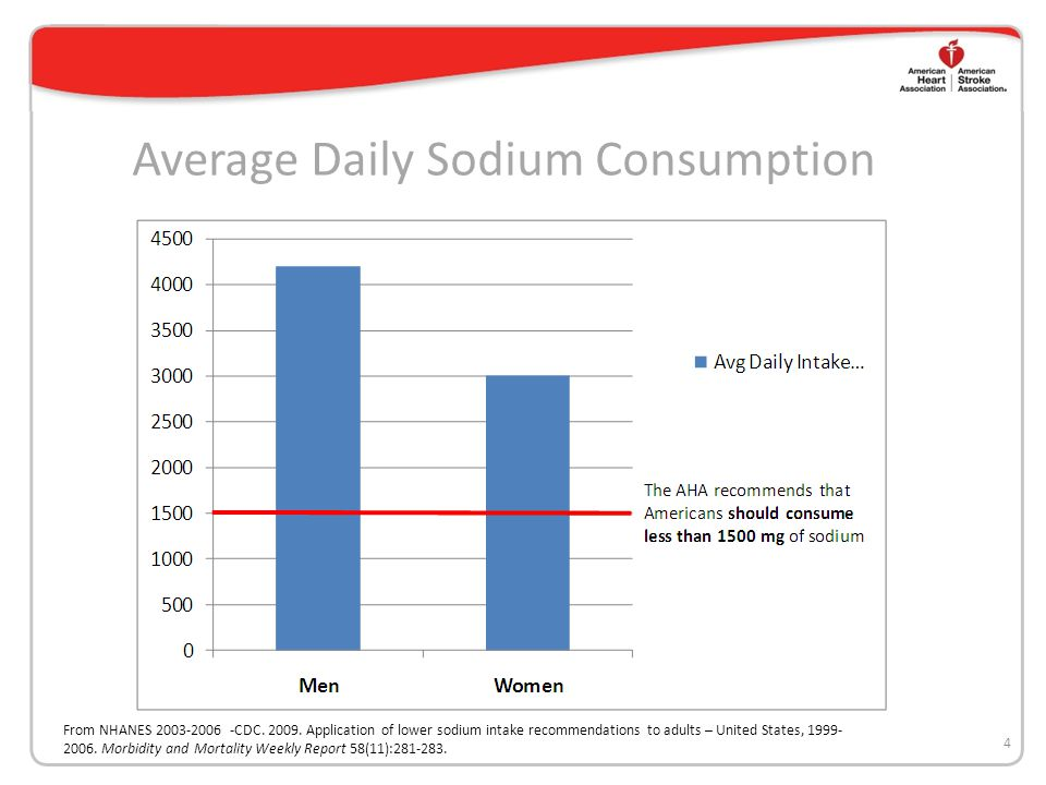Average Daily Sodium Consumption 4 From NHANES 2003-2006 -CDC.
