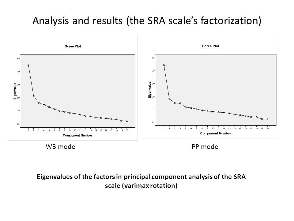 Analysis and results (the SRA scale's factorization) Eigenvalues of the factors in principal component analysis of the SRA scale (varimax rotation) WB modePP mode