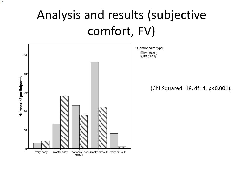 Analysis and results (subjective comfort, FV) (Chi Squared=18, df=4, p<0.001).