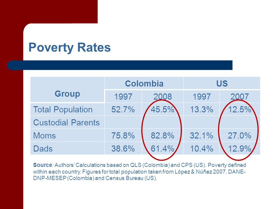 Poverty Rates Group ColombiaUS 1997200819972007 Total Population52.7%45.5%13.3%12.5% Custodial Parents Moms75.8%82.8%32.1%27.0% Dads38.6%61.4%10.4%12.9% Source: Authors' Calculations based on QLS (Colombia) and CPS (US).
