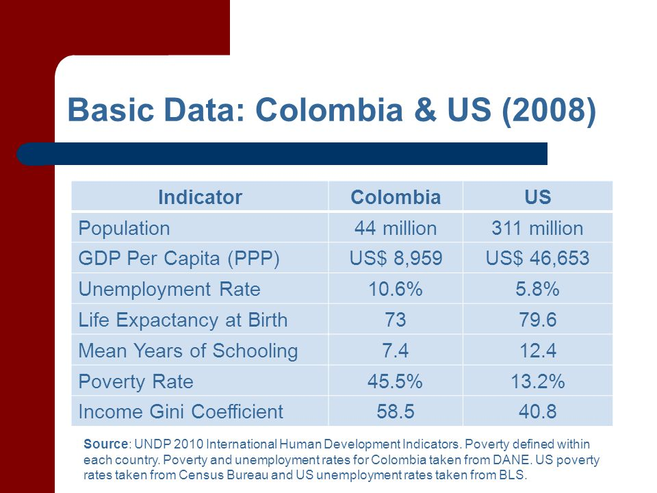 IndicatorColombiaUS Population44 million311 million GDP Per Capita (PPP)US$ 8,959US$ 46,653 Unemployment Rate10.6%5.8% Life Expactancy at Birth7379.6 Mean Years of Schooling7.412.4 Poverty Rate45.5%13.2% Income Gini Coefficient58.540.8 Basic Data: Colombia & US (2008) Source: UNDP 2010 International Human Development Indicators.
