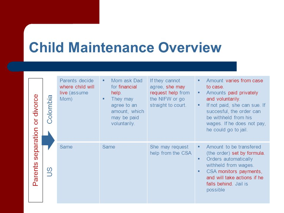 Child Maintenance Overview Parents separation or divorce Parents decide where child will live (assume Mom)  Mom ask Dad for financial help.