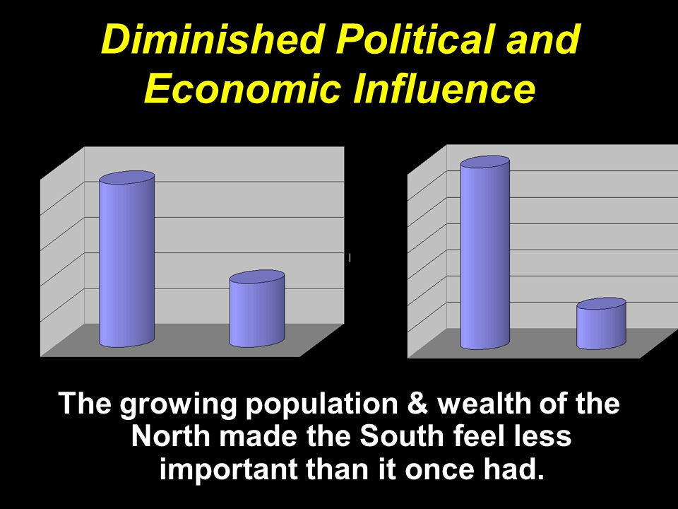 Diminished Political and Economic Influence The growing population & wealth of the North made the South feel less important than it once had.