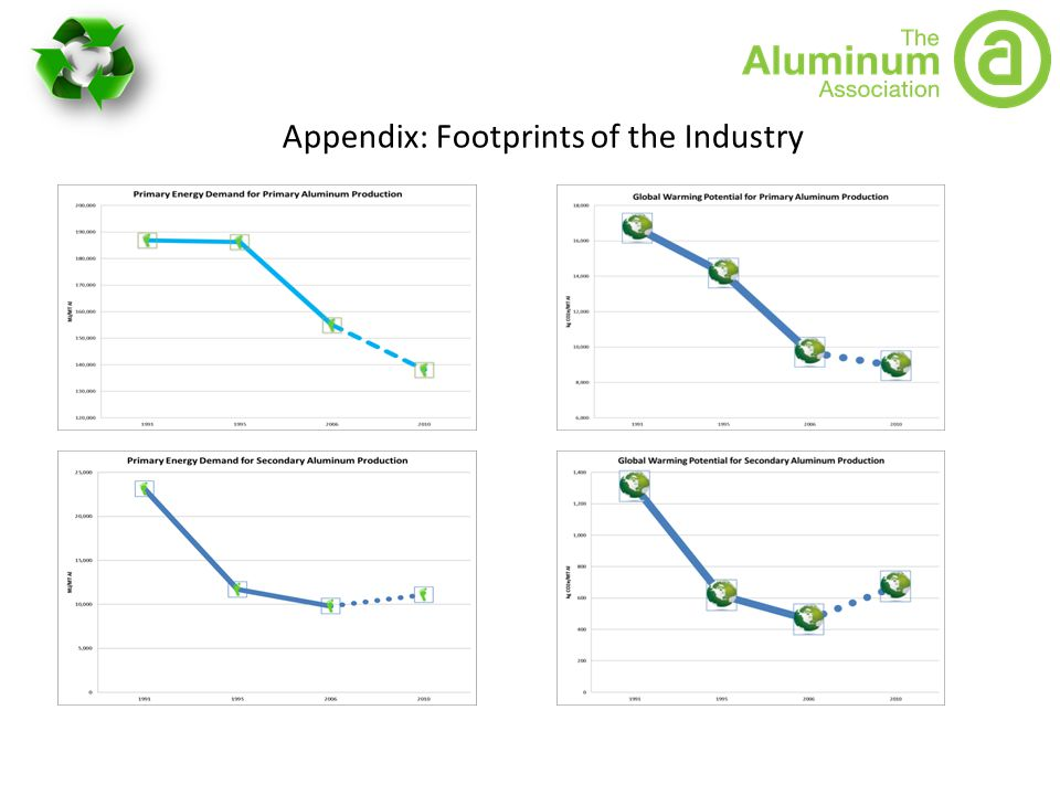 Appendix: Footprints of the Industry