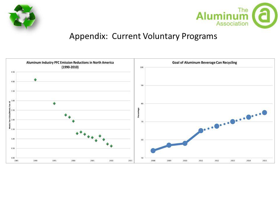 Appendix: Current Voluntary Programs