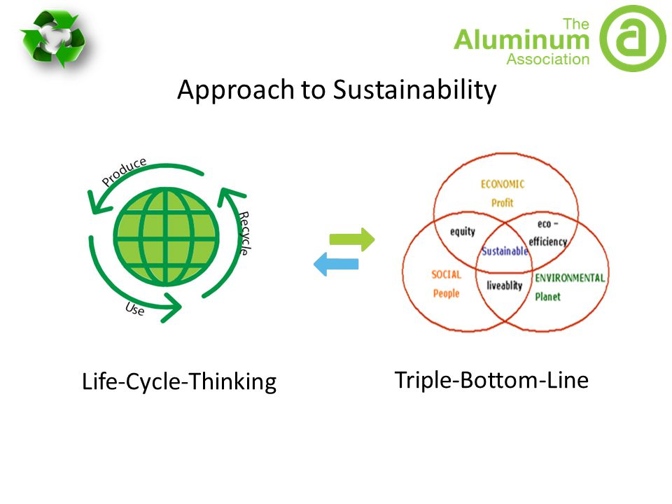 Approach to Sustainability Triple-Bottom-Line Life-Cycle-Thinking