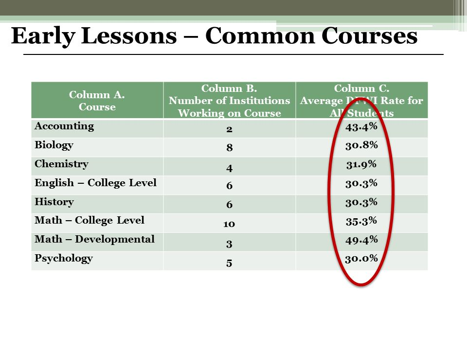Column A.Course Column B. Number of Institutions Working on Course Column C.