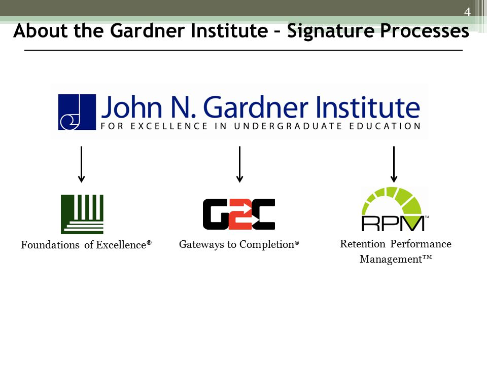 Foundations of Excellence ® 4 Gateways to Completion ® Retention Performance Management™ About the Gardner Institute – Signature Processes