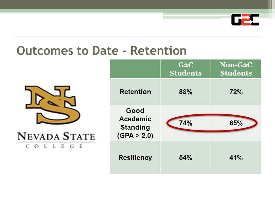 G2C Students Non-G2C Students Retention83%72% Good Academic Standing (GPA > 2.0) 74%65% Resiliency54%41% Outcomes to Date – Retention