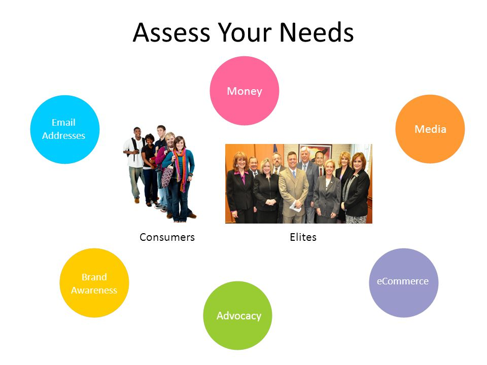 Assess Your Needs Email Addresses Money Brand Awareness Advocacy eCommerce Media ConsumersElites