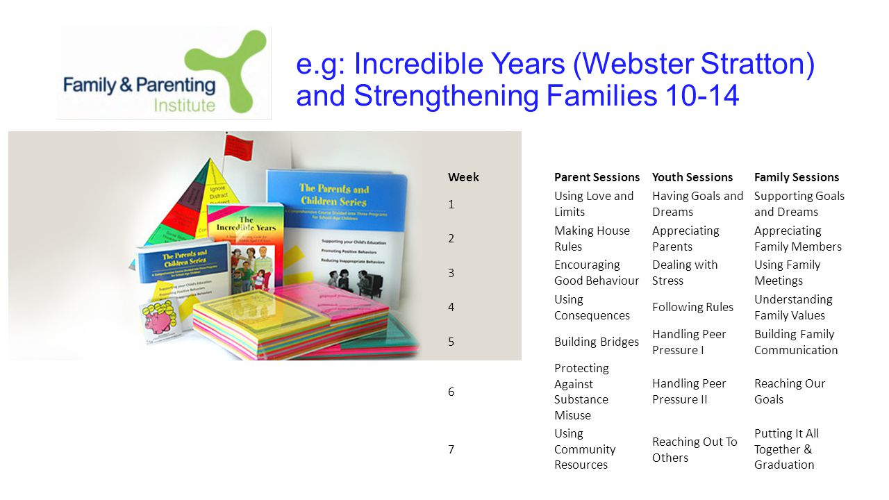 e.g: Incredible Years (Webster Stratton) and Strengthening Families 10-14 WeekParent SessionsYouth SessionsFamily Sessions 1 Using Love and Limits Having Goals and Dreams Supporting Goals and Dreams 2 Making House Rules Appreciating Parents Appreciating Family Members 3 Encouraging Good Behaviour Dealing with Stress Using Family Meetings 4 Using Consequences Following Rules Understanding Family Values 5Building Bridges Handling Peer Pressure I Building Family Communication 6 Protecting Against Substance Misuse Handling Peer Pressure II Reaching Our Goals 7 Using Community Resources Reaching Out To Others Putting It All Together & Graduation