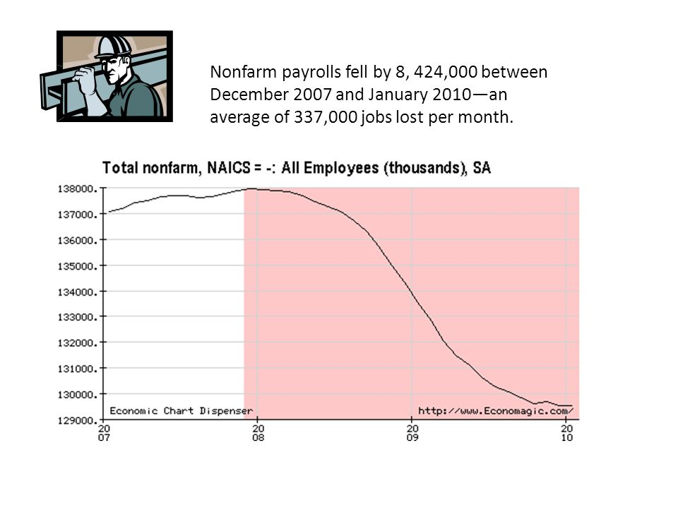 Nonfarm payrolls fell by 8, 424,000 between December 2007 and January 2010—an average of 337,000 jobs lost per month.