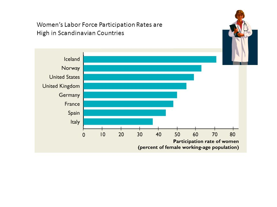 Women's Labor Force Participation Rates are High in Scandinavian Countries