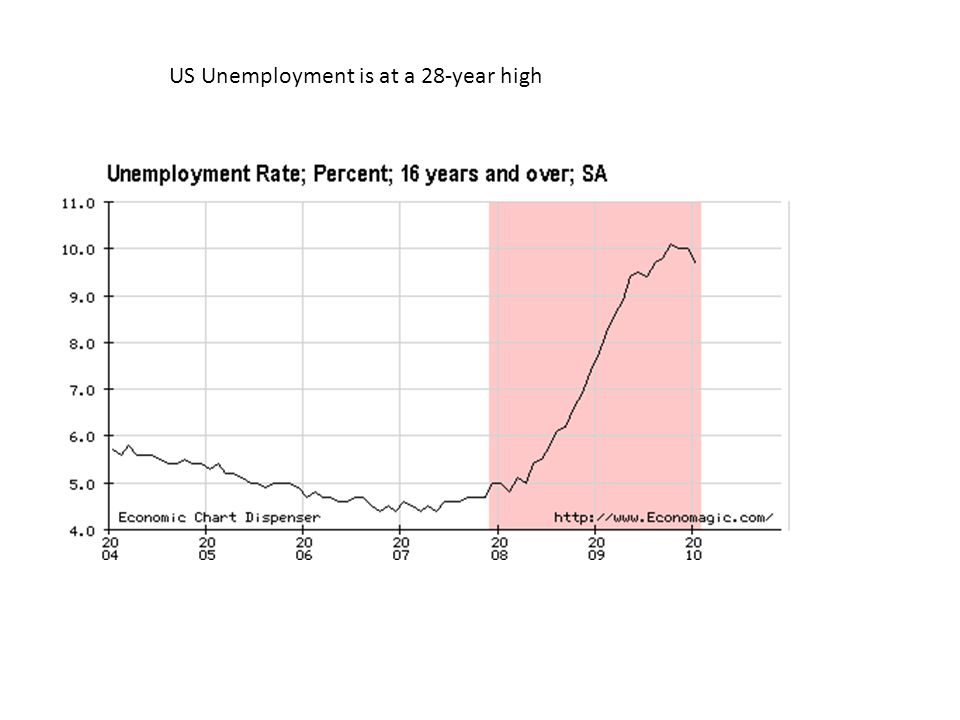 US Unemployment is at a 28-year high