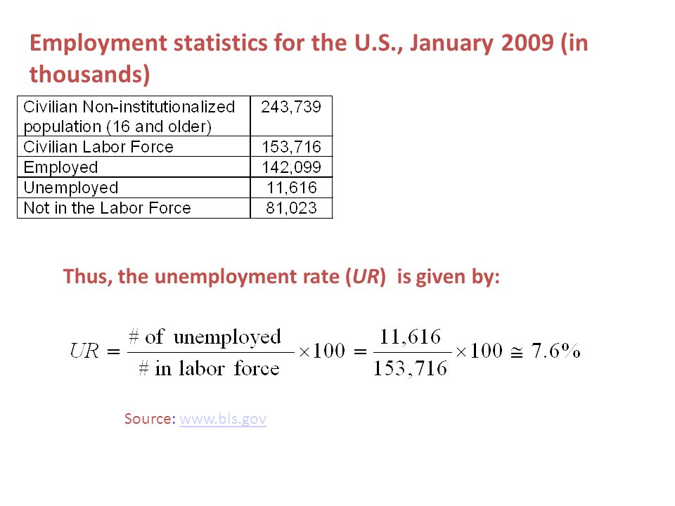 Employment statistics for the U.S., January 2009 (in thousands) Thus, the unemployment rate (UR) is given by: Source: www.bls.govwww.bls.gov