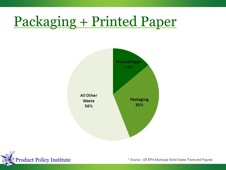Packaging + Printed Paper * Source - US EPA Municipal Solid Waste: Facts and Figures