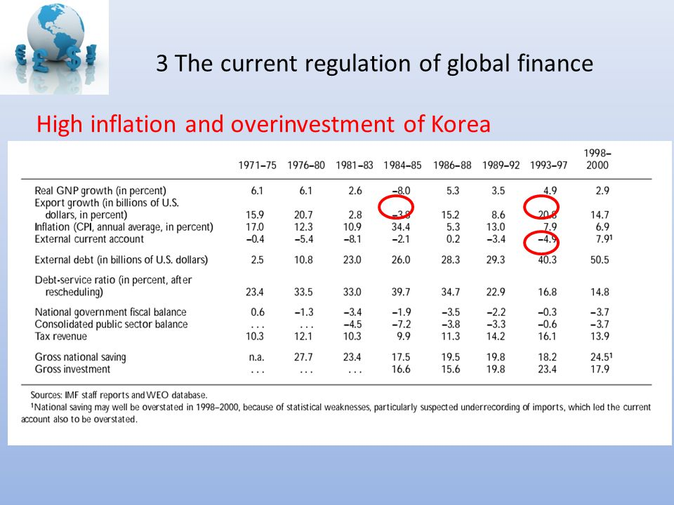 3 The current regulation of global finance High inflation and overinvestment of Korea