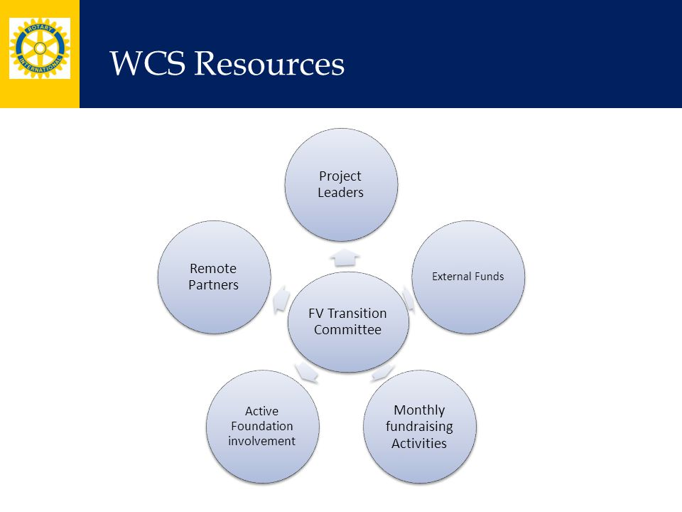 WCS Resources FV Transition Committee Project Leaders External Funds Monthly fundraising Activities Active Foundation involvement Remote Partners
