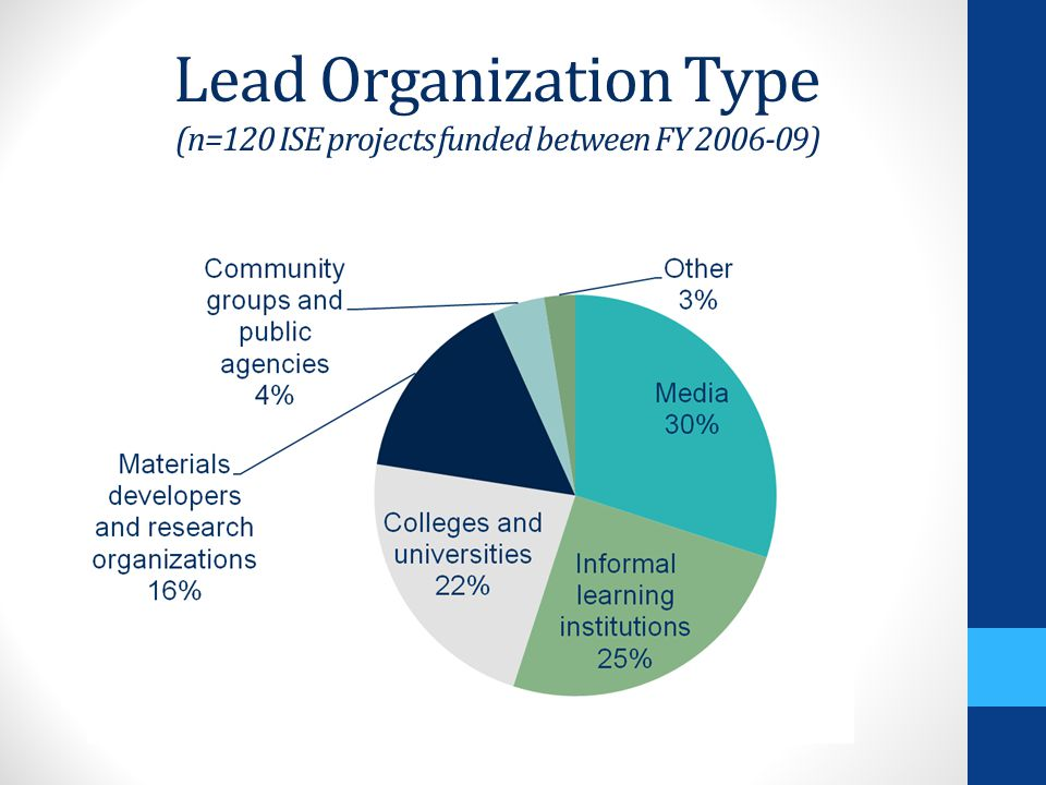 Lead Organization Type (n=120 ISE projects funded between FY 2006-09)