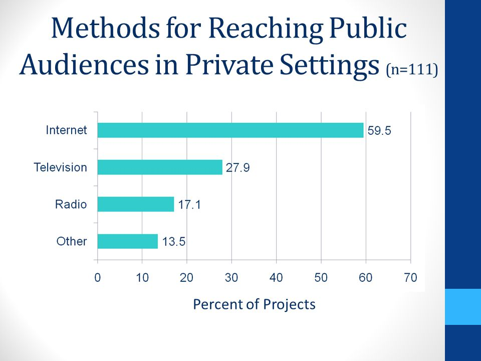 Methods for Reaching Public Audiences in Public Settings (n=111) Percent of Projects