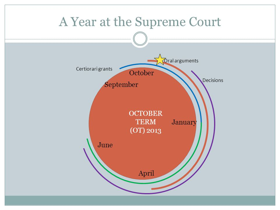 A Year at the Supreme Court October April June January September Oral arguments Decisions Certiorari grants OCTOBER TERM (OT) 2013