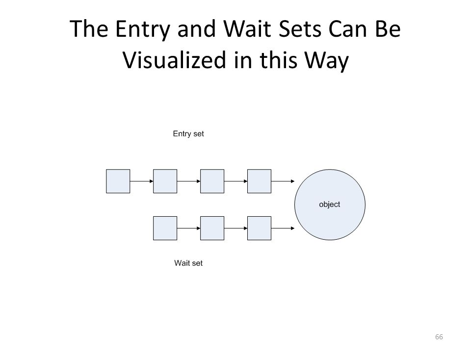 The Entry and Wait Sets Can Be Visualized in this Way 66