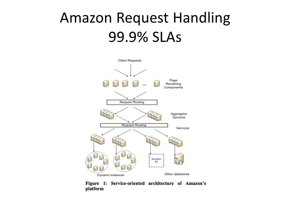 Amazon Request Handling 99.9% SLAs