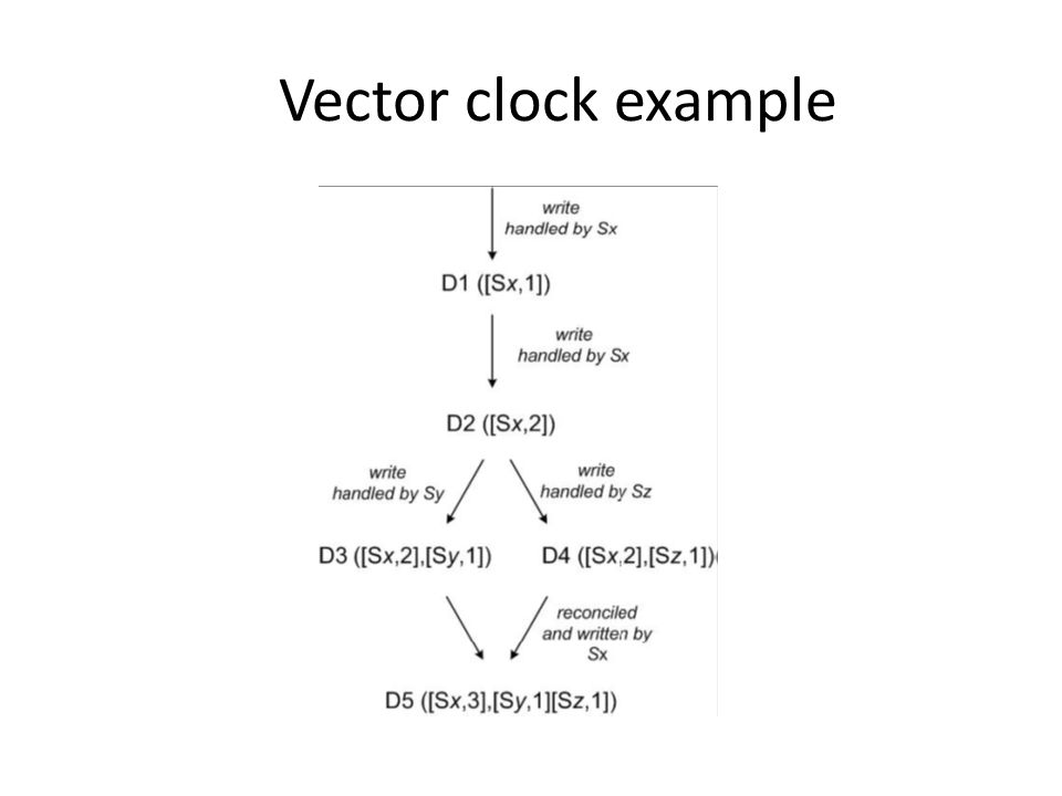 Vector clock example