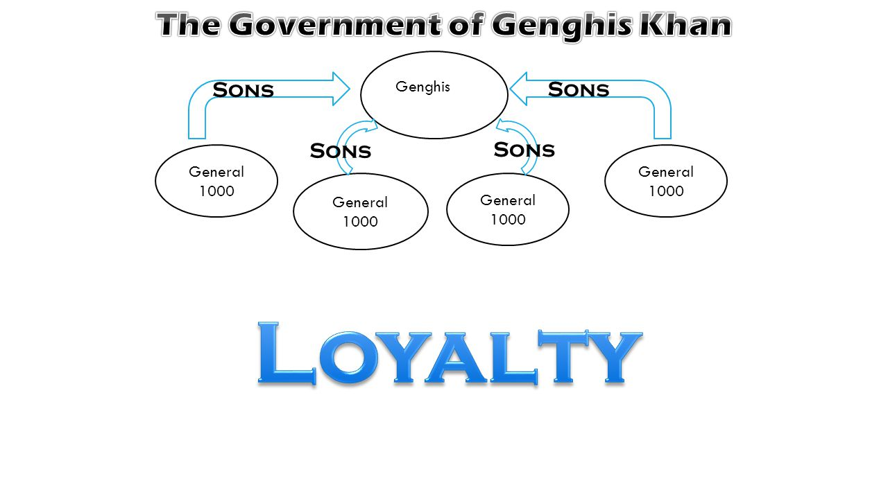 Genghis General 1000 General 1000 General 1000 General 1000 Sons