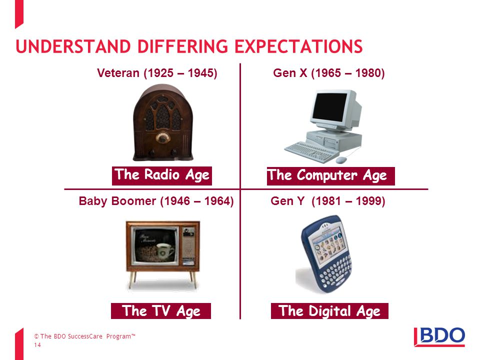 UNDERSTAND DIFFERING EXPECTATIONS 14 The Radio Age The Computer Age The TV Age Veteran (1925 – 1945)Gen X (1965 – 1980) Baby Boomer (1946 – 1964) The Digital Age Gen Y (1981 – 1999) © The BDO SuccessCare Program™