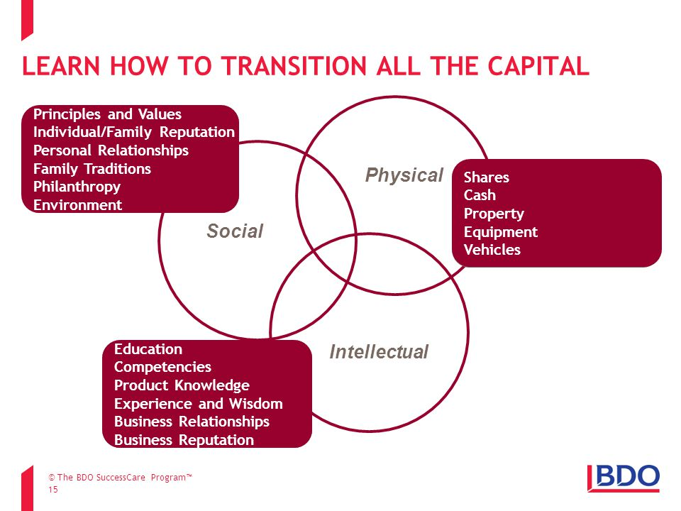 LEARN HOW TO TRANSITION ALL THE CAPITAL 15 Social Physical Intellectual Enable the continued support of individuals, the family unit and the greater c