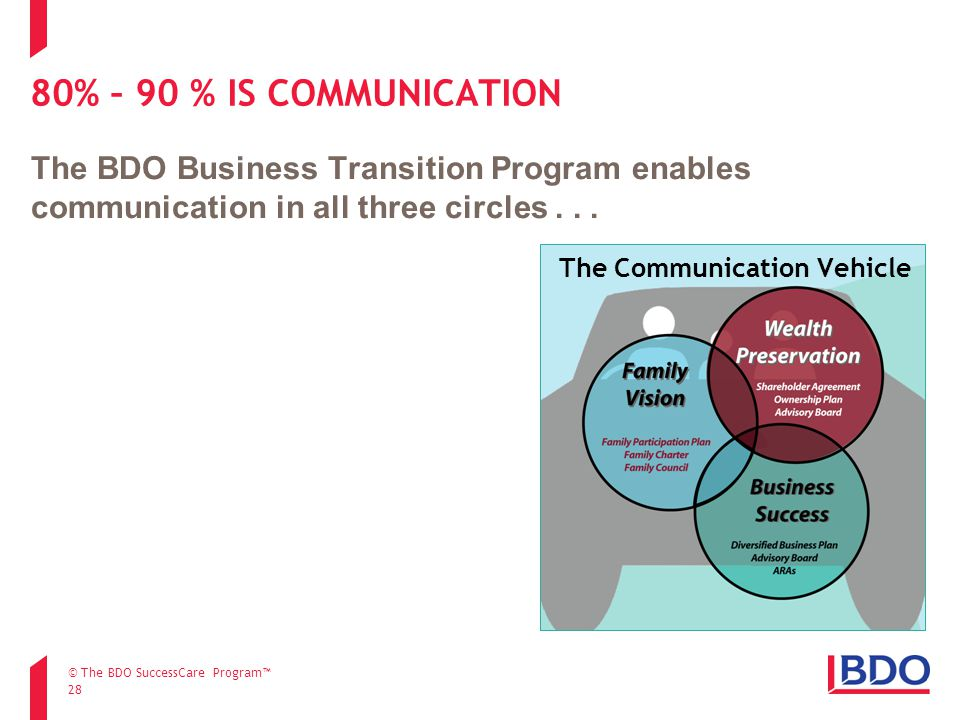 28 80% – 90 % IS COMMUNICATION The Communication Vehicle The BDO Business Transition Program enables communication in all three circles... © The BDO S