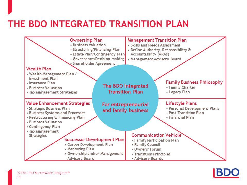 THE BDO INTEGRATED TRANSITION PLAN 31 © The BDO SuccessCare Program™