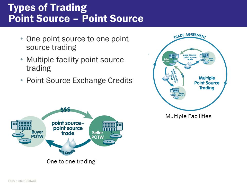 One point source to one point source trading Multiple facility point source trading Point Source Exchange Credits Types of Trading Point Source – Poin