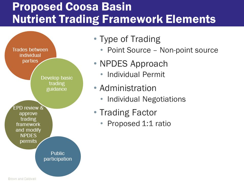 Proposed Coosa Basin Nutrient Trading Framework Elements Type of Trading Point Source – Non-point source NPDES Approach Individual Permit Administrati
