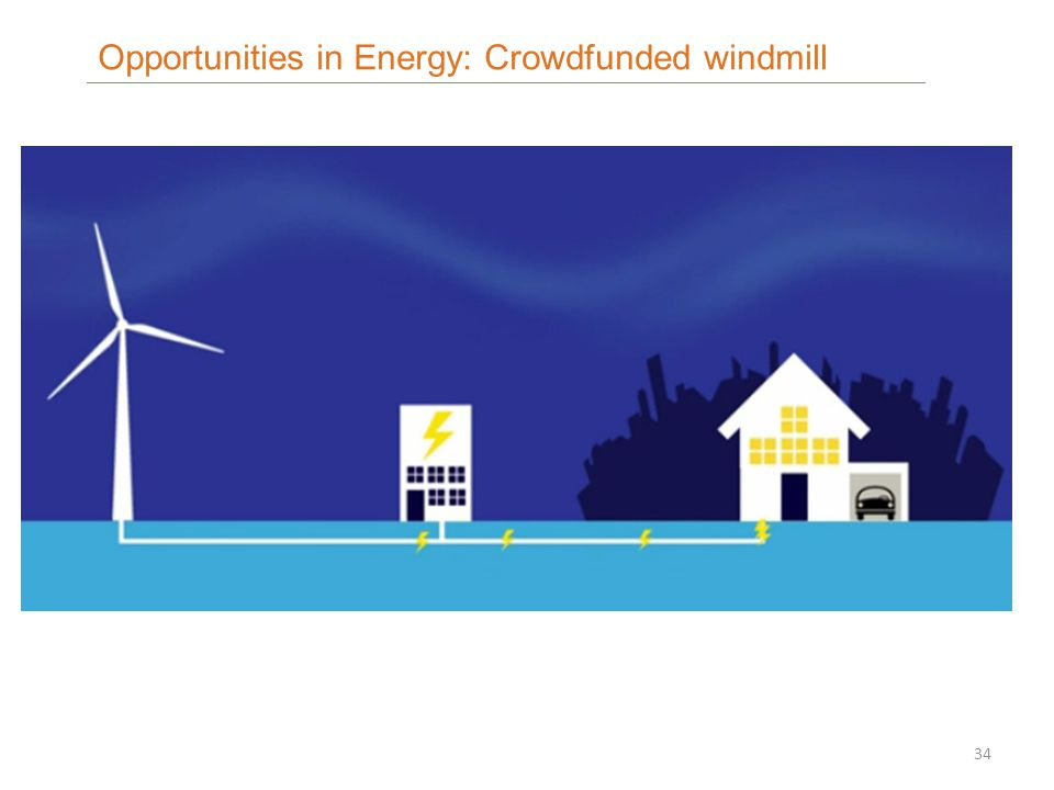 34 Opportunities in Energy: Crowdfunded windmill