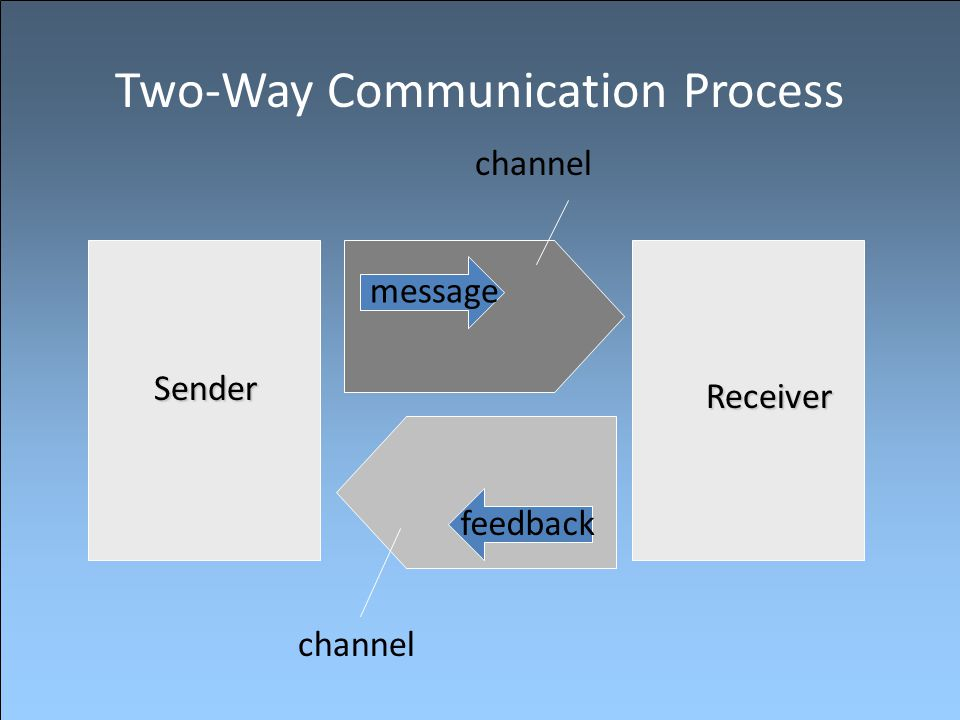Two-Way Communication Process message feedback Sender Receiver channel