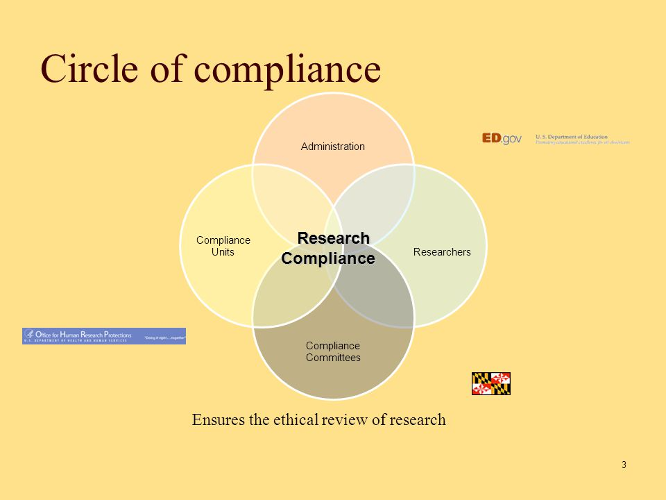 Circle of compliance 3 Research Compliance Compliance Ensures the ethical review of research